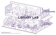 Library Lab